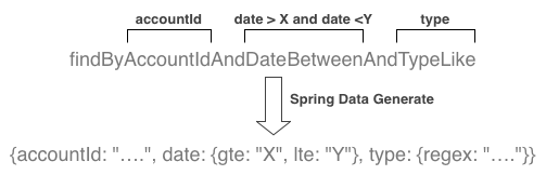 Spring Data conventional naming